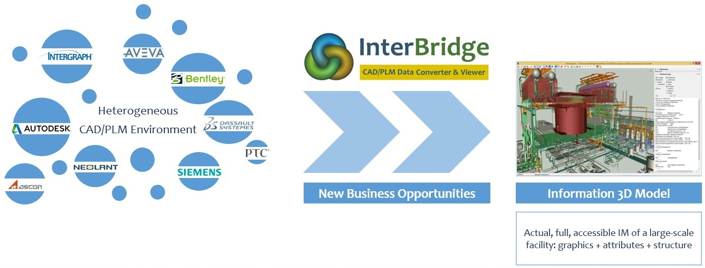 New Interbridge Software Creates 3d Infrastructure Information Models